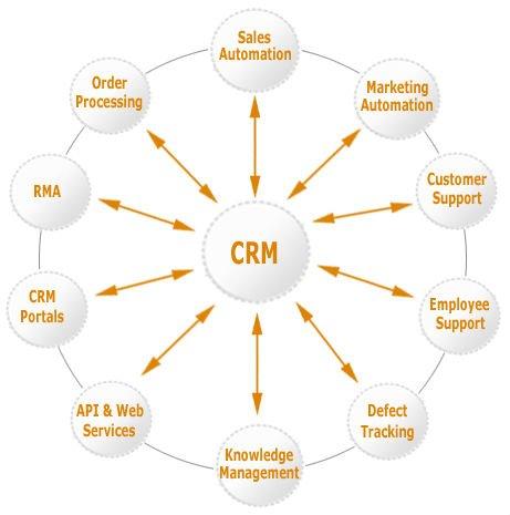 CRM para la integración con otros sistemas de información (Fuente: https://i0.wp.com/i01.i.aliimg.com/photo/v0/127546695/Retail_CRM.jpg)