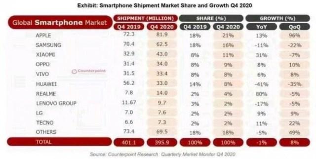 Résultats Q4 et 2020, Xiaomi meilleure progression