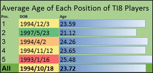 Средний возраст участников The International по Dota 2 увеличился, но всего лишь на год. - Изображение 1