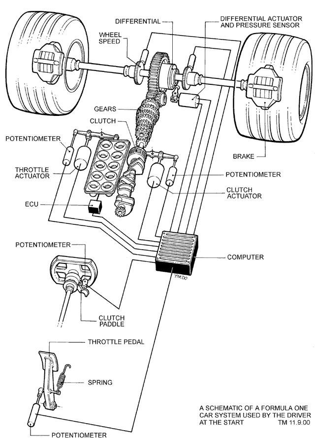 100 Cub Wiring Diagram El Embrague De Fricci 243 N En La Competici 243 N Parte 3