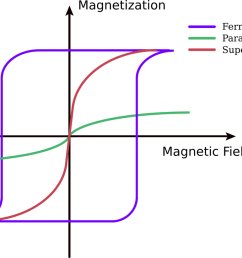 under the influence of a magnetic field paramagnetic materials are magnetized but when the magnetic field is removed this magnetization goes to zero  [ 1140 x 726 Pixel ]