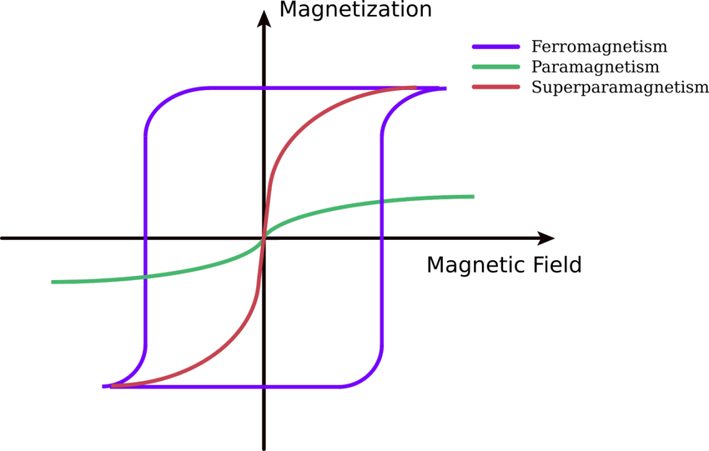 medium resolution of under the influence of a magnetic field paramagnetic materials are magnetized but when the magnetic field is removed this magnetization goes to zero