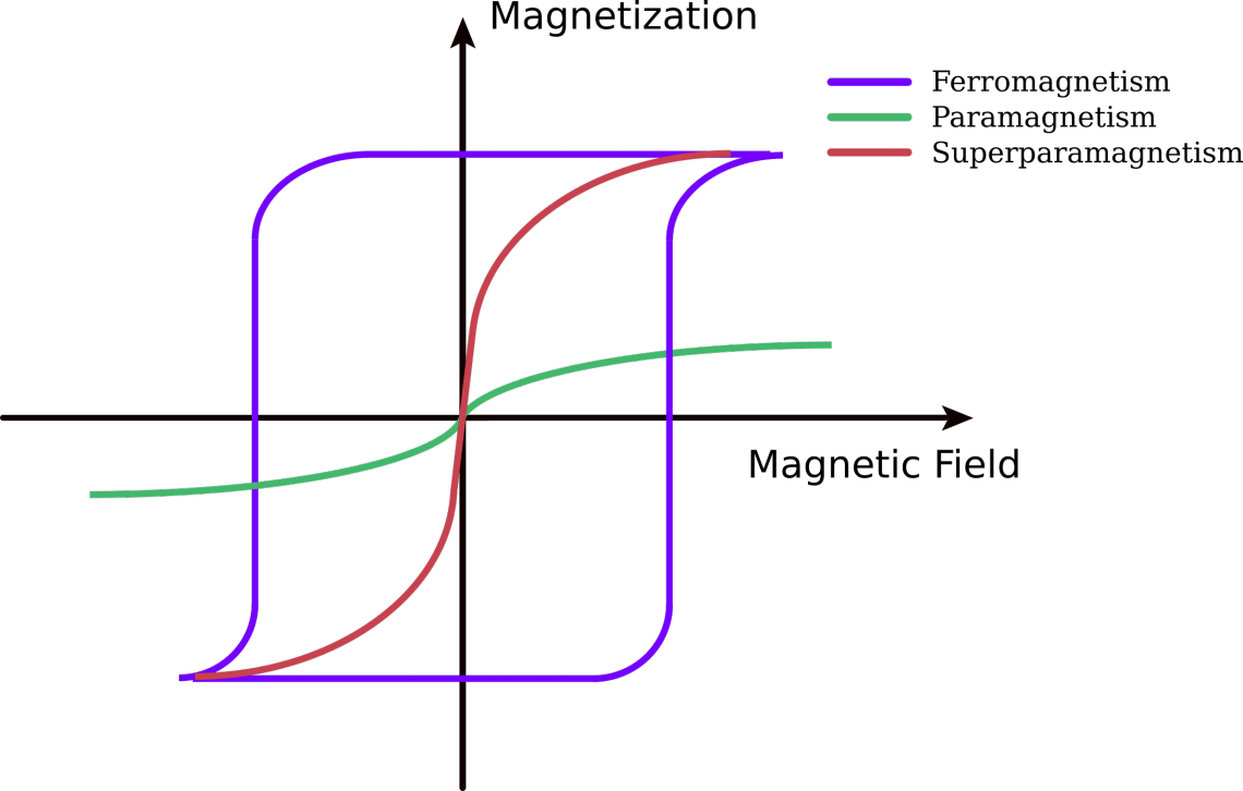 hight resolution of under the influence of a magnetic field paramagnetic materials are magnetized but when the magnetic field is removed this magnetization goes to zero