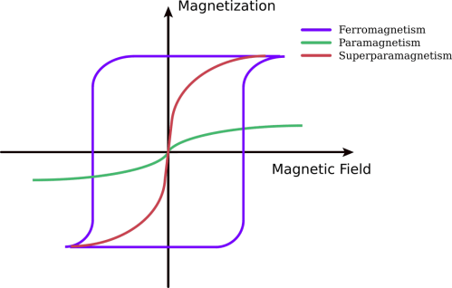 small resolution of under the influence of a magnetic field paramagnetic materials are magnetized but when the magnetic field is removed this magnetization goes to zero
