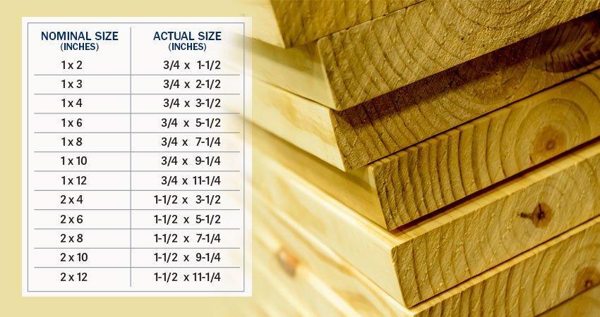 2×6 Actual Size Lumber