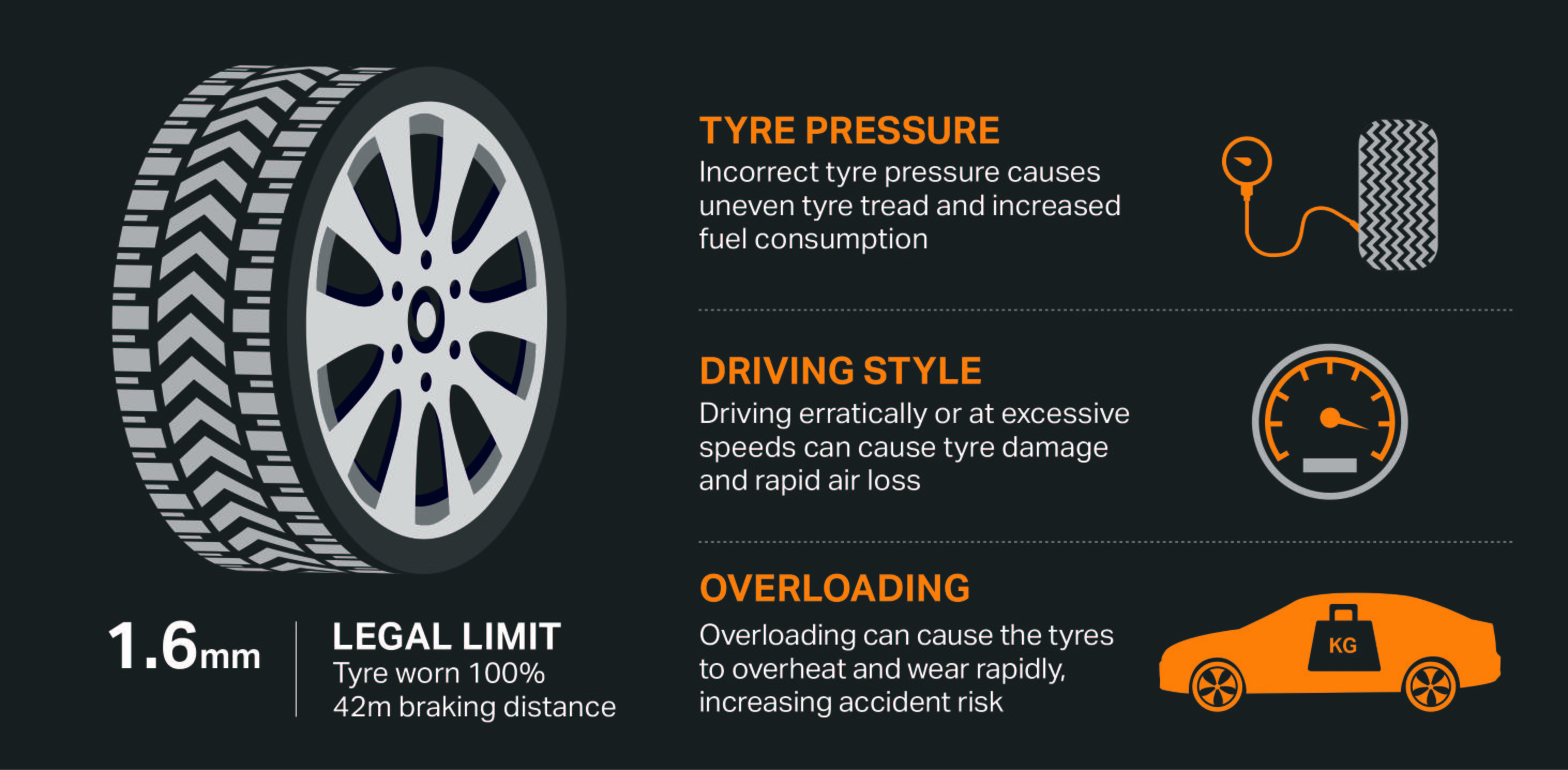 Tyre wear also tread depth and safety advice halfords autocentres rh halfordsautocentres