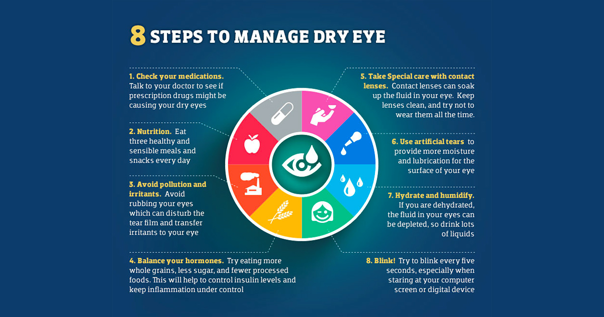 Infographic Dry Eye Syndrome