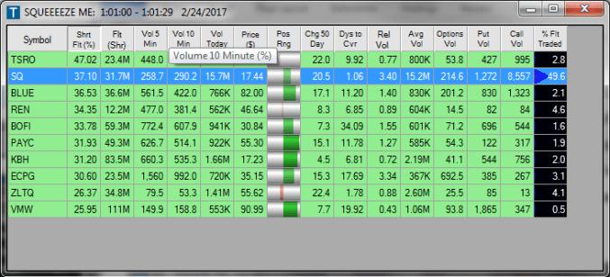SQ - Square Inc - Stocks Trading Idea of the Week | MTB Market Analysis