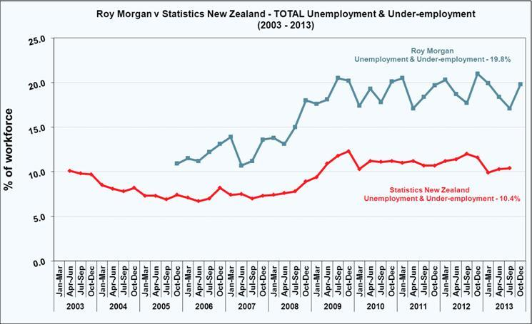 New Zealand real unemployment steady at 8.5%