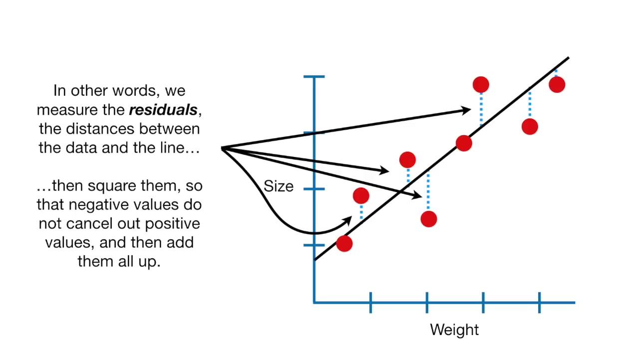 StatQuest -邏輯回歸詳解之最大似然(Logistic Regression Details - Maximum Likelihood)_嗶哩嗶哩 (゜-゜)つロ 干杯~-bilibili