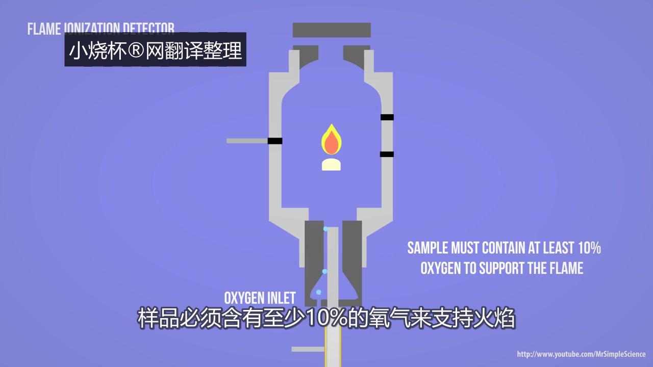 GC - 氣相色譜- 五個動畫-簡單原理,移動相,分流和不分流注射,樣品如何通過毛細管柱,FID火焰離子化檢測器 ...