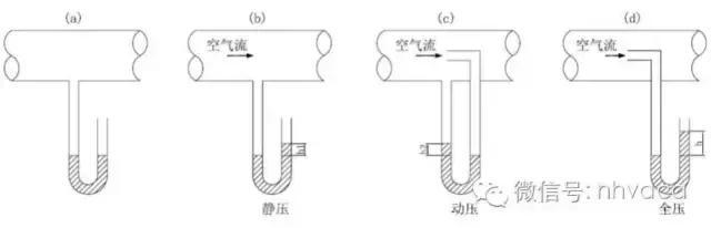 靜壓, cmH 2 O,施加在流體表面的壓力,1n=0.101097Kgf Pa:Pascal, psi,根據壓力的特性: 靜壓表示位能,風速會減少, FUTEX