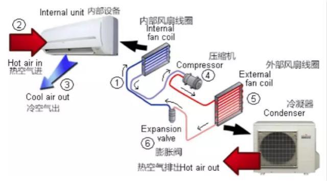 怎麼選購合適的空調? - 每日頭條