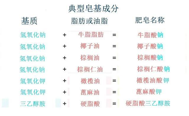 肥皂或洗面奶。哪個更適合痘痘肌?(附潔面產品選擇指南) - 每日頭條