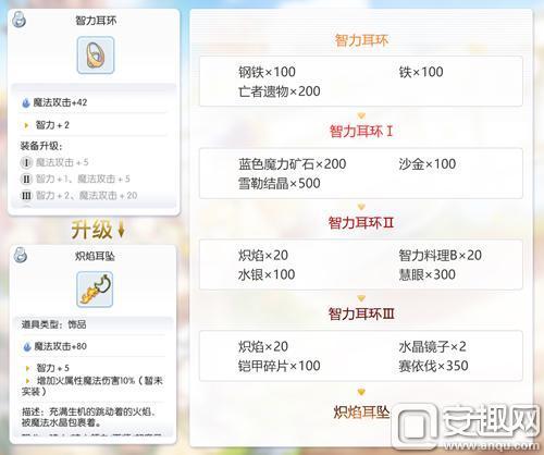 仙境傳說RO手游EP1.0古城詠嘆調 開放新裝備升級製作 - 每日頭條