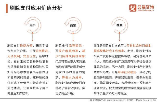 2019中國刷臉支付技術應用社會價值專題研究報告 - 每日頭條