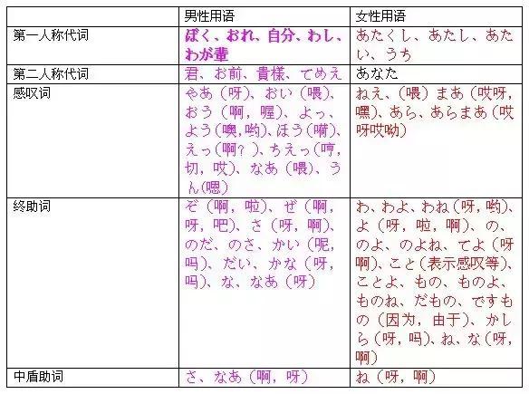 日語男女用語總結 - 每日頭條