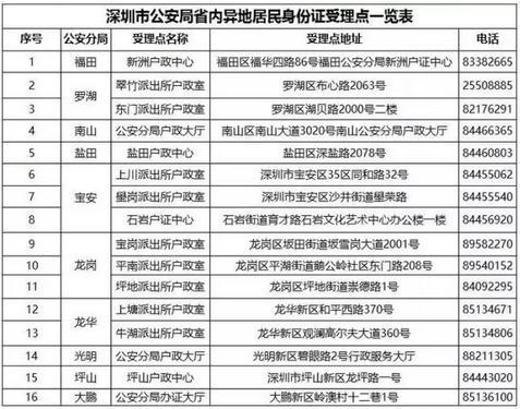 身份證丟失如何補辦 深圳身份證補辦流程 - 每日頭條