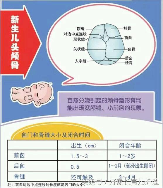 偏頭寶寶需警惕斜頸。趁早治療效果好! - 每日頭條