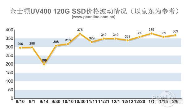 2017年內存/SSD價格暴漲!今年可能都不會降價? - 每日頭條