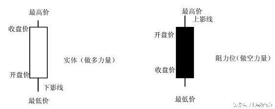K線經典組合圖解全集十三講 - 每日頭條