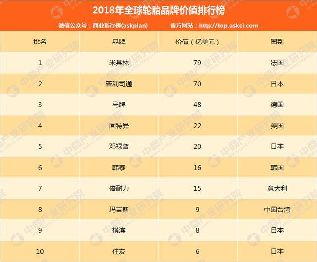 2018年全球輪胎品牌價值排名:米其林超普利司通排第一 - 每日頭條
