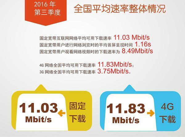 中國聯通:3G、4G網速國內第一。力壓移動、電信! - 每日頭條