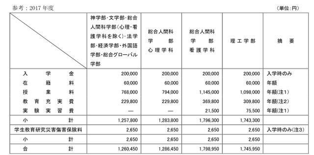 2019年日本留學費用大學學費介紹 - 每日頭條