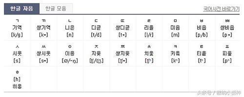 韓語入門發音學習:韓語元音和輔音的三點區別! - 每日頭條