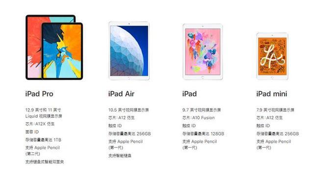 iPad、iPad Air、iPad mini、iPad Pro:應該購買哪款平板? - 每日頭條