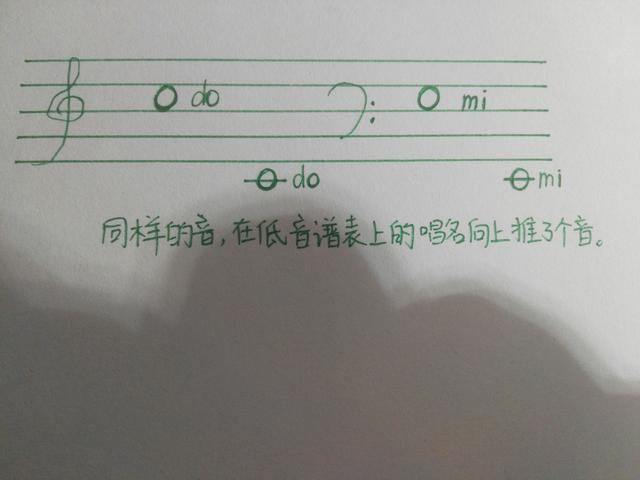五線譜這麼難認,有什麼簡單的方法嗎? - 每日頭條