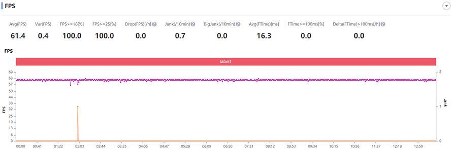 iQOO Neo3測評:最便宜的驍龍865旗艦也能有144Hz螢幕 - 每日頭條