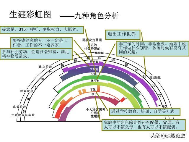 九角色五階段規畫生涯彩虹圖 - 每日頭條