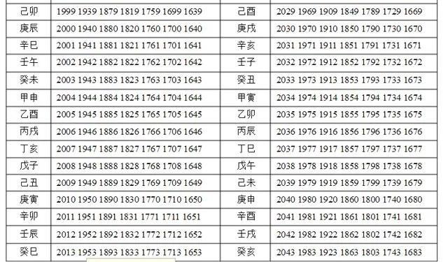 中華經典:「流星神斷」奉上!只需對照你的八字年和時辰即可 - 每日頭條