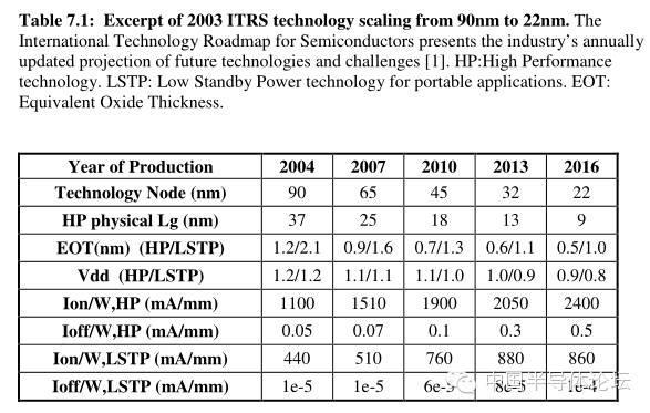 Moore's Law: 濃縮就是精華! - 每日頭條
