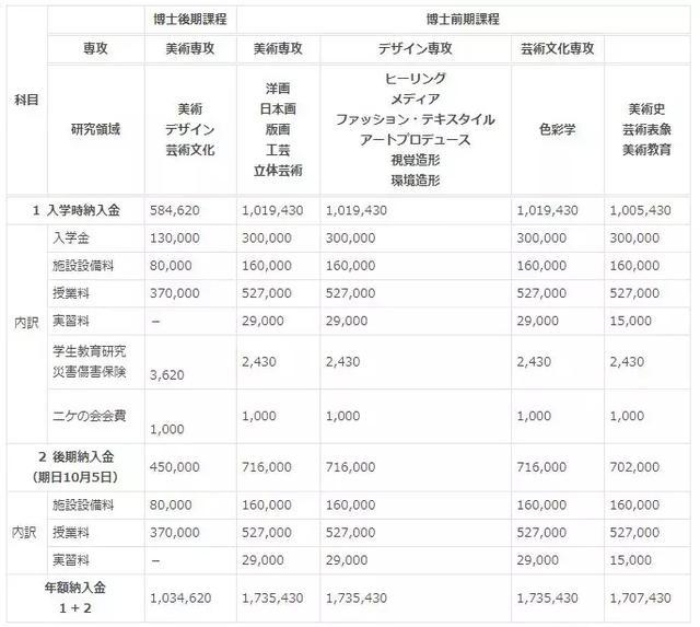 日本藝術留學「日常開銷&院校學費」大揭秘! - 每日頭條