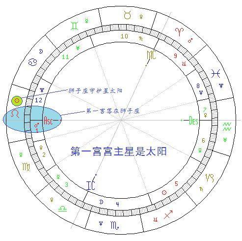 看星盤:星盤裡的宮位 - 每日頭條