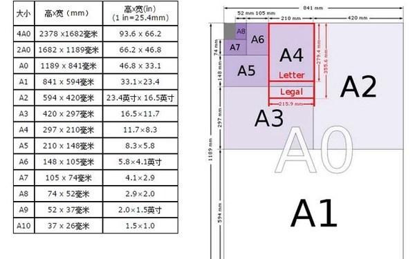 A4紙尺寸像素及A4紙解析度是多少? - 每日頭條