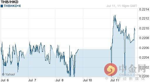 今日泰銖對港幣匯率走勢圖查詢2016年07月12日 - 每日頭條