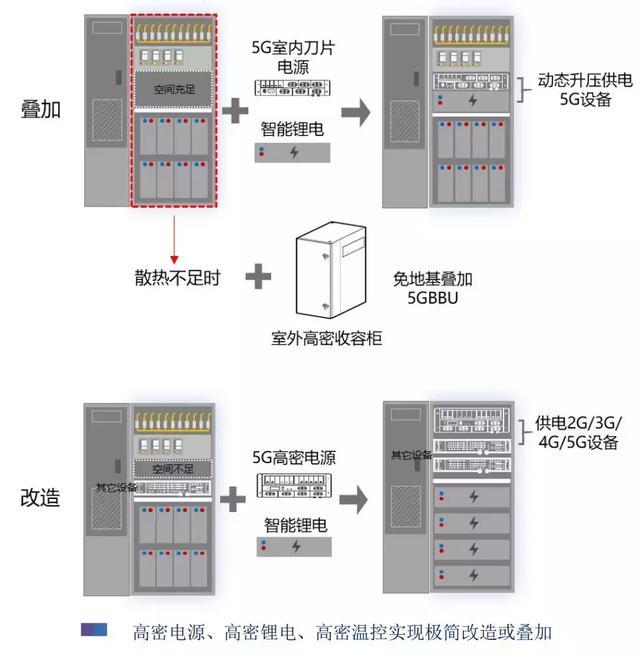 華為新方案為5G基站「降功耗」。還打開了8000億元商業市場 - 每日頭條