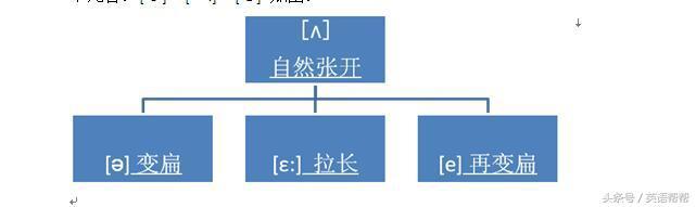 第一章英語語音基礎知識;第一節:英語音素及其發音方法 - 每日頭條