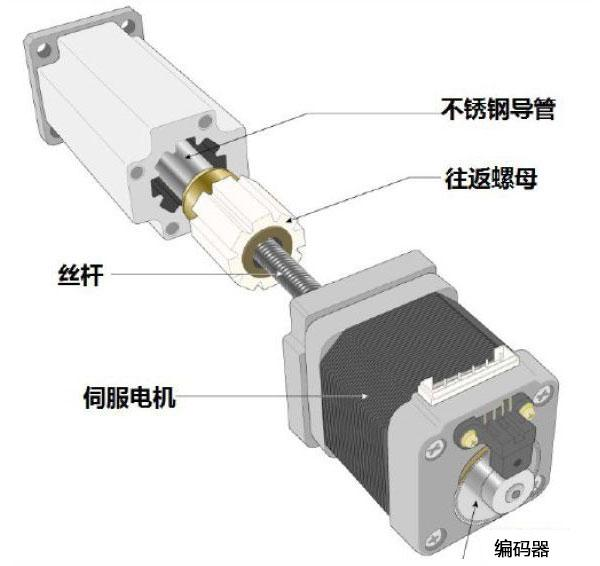 電動缸廠家解析電動缸內部結構圖及其工作原理 - 每日頭條