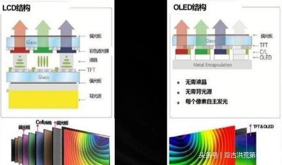 LCD,OLED螢幕小科普 - 每日頭條