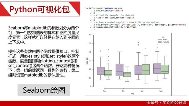 大數據分析進階之python財經數據可視化 - 每日頭條