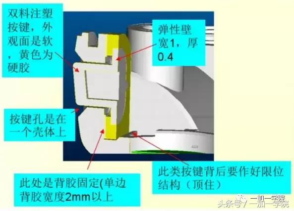 產品結構設計·常見防水結構設計 - 每日頭條