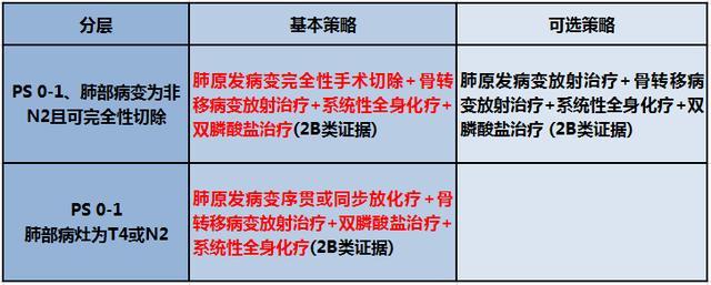 一文讀懂:CSCO肺癌指南9大推薦 - 每日頭條