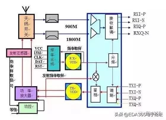 深度分析射頻電路的原理及應用 - 每日頭條