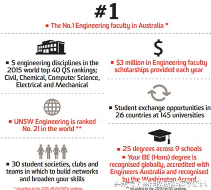 哪所澳洲大學畢業生最好就業。賺的最多? - 每日頭條