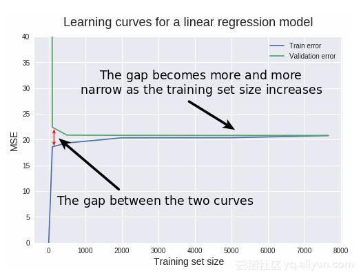 如何用學習曲線降低偏差和方差? - 每日頭條