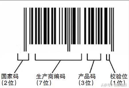 簡單一個方法教你怎麼辨別產品真偽 - 每日頭條